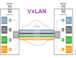 VxLAN and DCI – explanation, implementation and configuration on IOS
